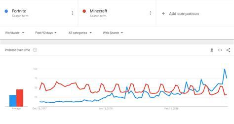 minecraft  fortnite popularity graph fortnite