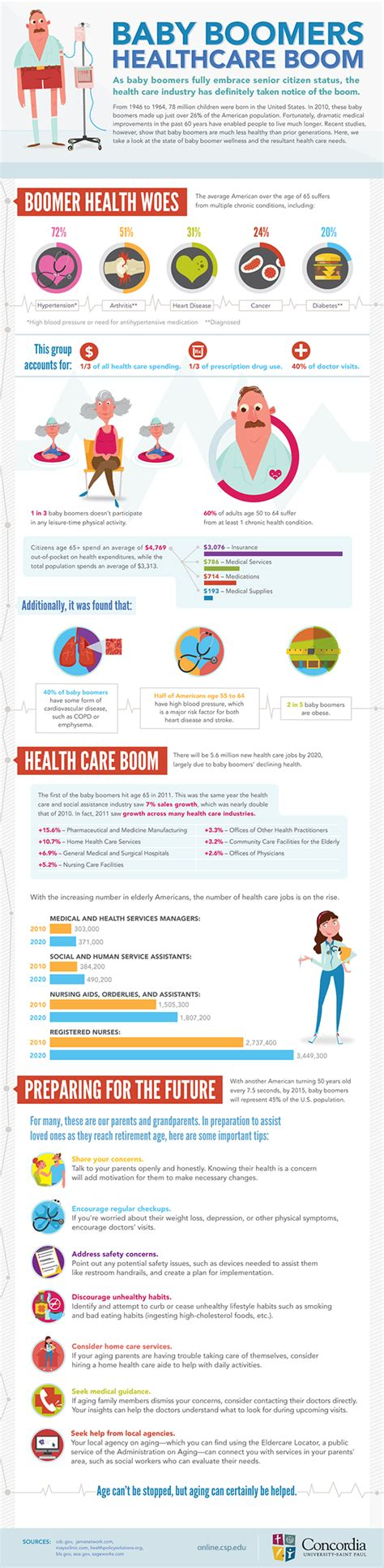 how baby boomers consume health care infographic
