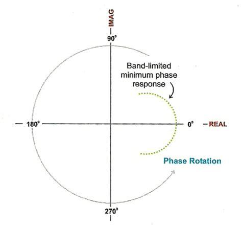 high pass filter phase shift bandpass filter bandpass filter phase shift