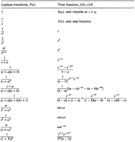 Laplace Tables by Proof Of Laplace Transform Table