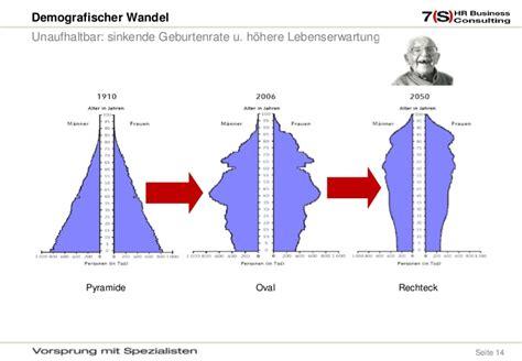 demografie f 252 r controller icv ak bb 1103 - Wandle Länglich