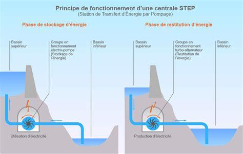 diagramme de fonctionnement d une centrale hydroélectrique stations de transfert d 201 nergie par pompage step r 244 le