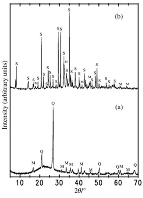 xrd pattern of mullite mesoporous materials prepared using coal fly ash as the