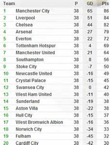 epl table goals for against manchester city would have been relegated not chions