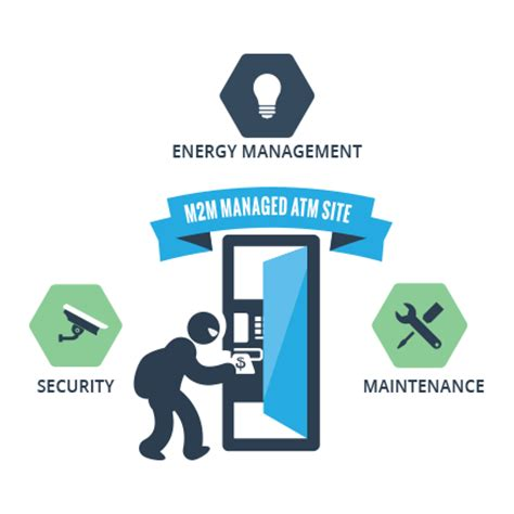 Security Site Manager by Atm Site Manager Webnms Iot Platform Of Things