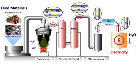 gasification process diagram particle technology page