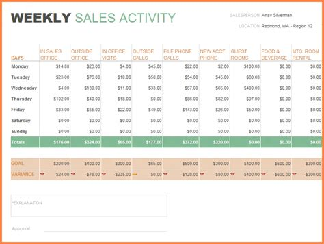 Sales Report Spreadsheet Template