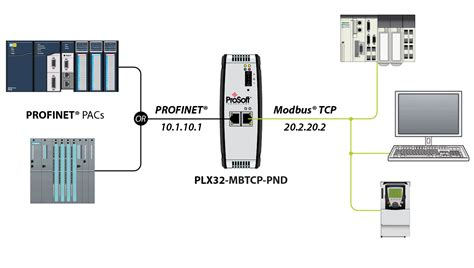 modbus tcp modbus 174 tcp ip to profinet 174 device gateway plx32 mbtcp