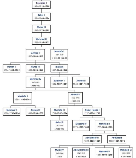 ottoman dynasty family tree 8 best images about ottoman empire on pinterest osman