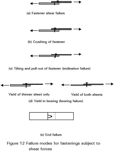 carbon resistor failure mode thin resistor failure modes 28 images resistor failure mode 28 images figure 2 esdep esd