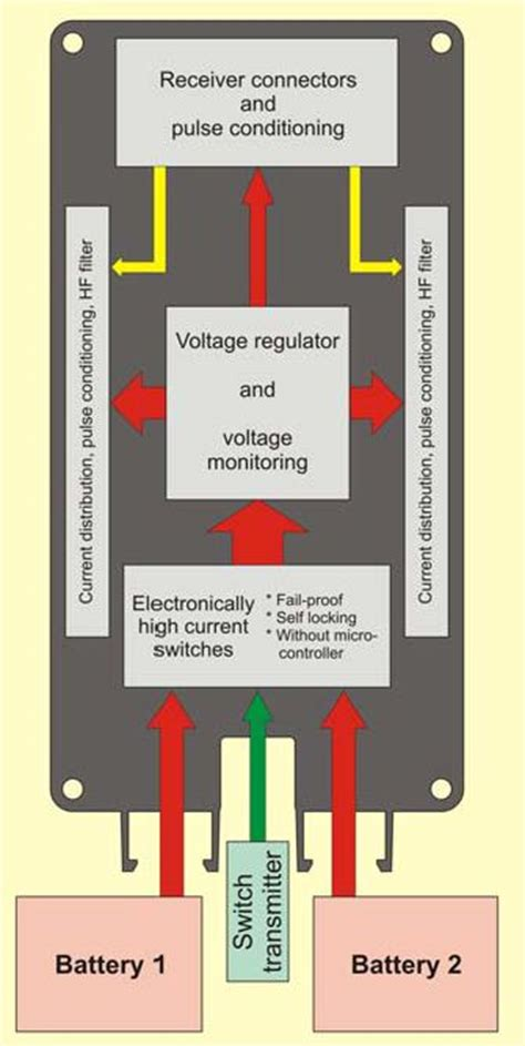 power distribution block diagram emcotec dpsi rv 2010 power distribution