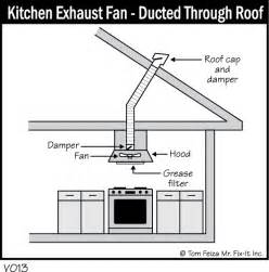 Kitchen Exhaust System Design Ventilation Home Systems Data Inc