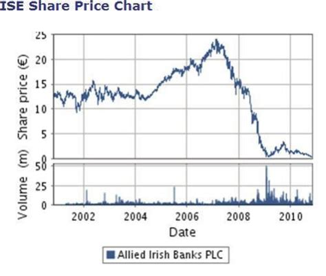 bank of ireland price allied banks announces new structure and senior