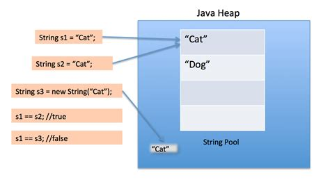 pattern quote java what is java string pool journaldev