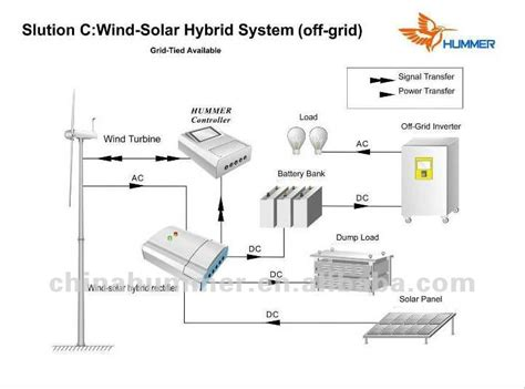 china hummer 3kw small scale wind power turbine wind power
