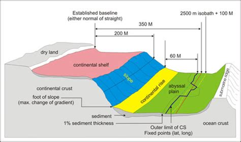 Extended Continental Shelf the race to secure larger continental shelves united nations nippon foundation fellowship alumni