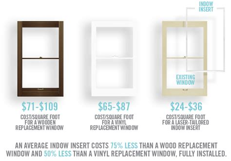 what affects replacement window cost indow cost get a free estimate indow