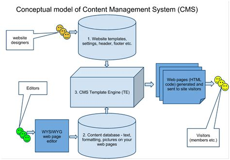 content management system templates apricot software news may 2011 apricot