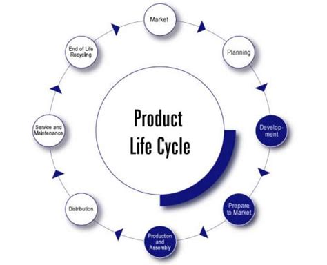 Mba In Product Lifecycle Management by An Overview By Moncher Of Product Lifecycle