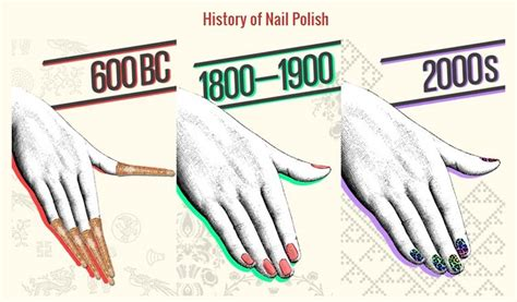 Home Decor Trends In India by History Of Nail Polish Makeup In India