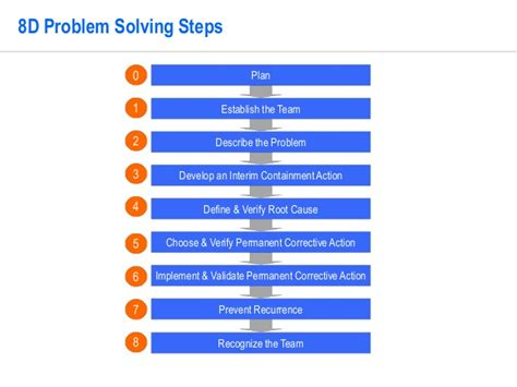 8d template 8d problem solving template by operational excellence