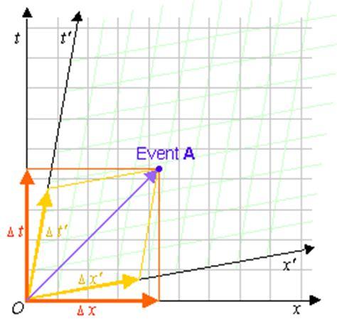 minkowski diagram un minkowski diagram