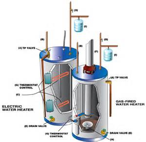 gas water heater installation electric water