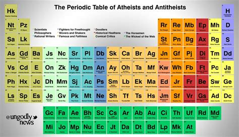 printable periodic table books of the bible the periodic table of atheists and anti theists