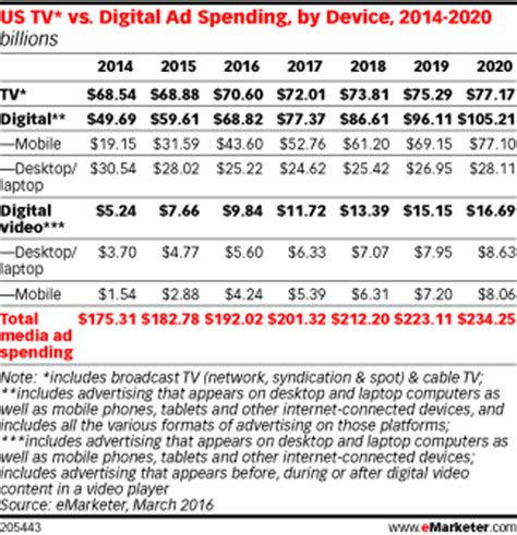 tv advertising spend us digital ad spending to surpass tv next year emarketer