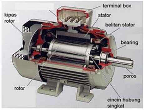 Lu Rotator Untuk Motor motor induksi 3 fasa find your mini project for hobbies