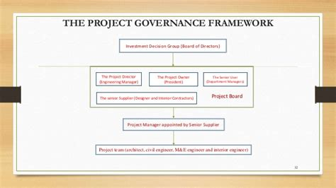 project governance framework template project governance