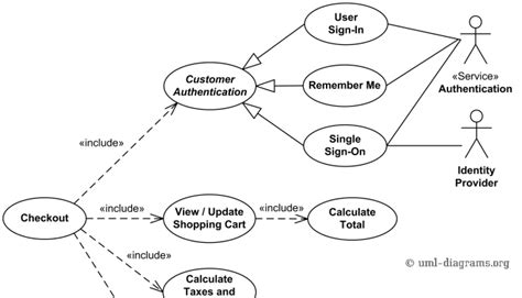 Mba Uml by Why I Use Cases Or Going School In The Of