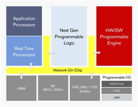 xilinx design engineer interview questions xilinx announces project everest the 7nm fpga soc hybrid