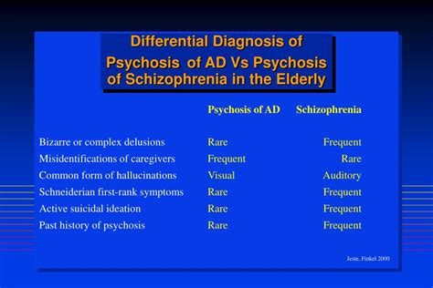 The Diagnosis Of Psychosis ppt behavioral and psychological symptoms of dementia