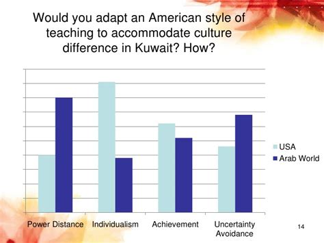 Mba Course In Kuwait by Cultural Appropriateness Of American Mba Program In Kuwait