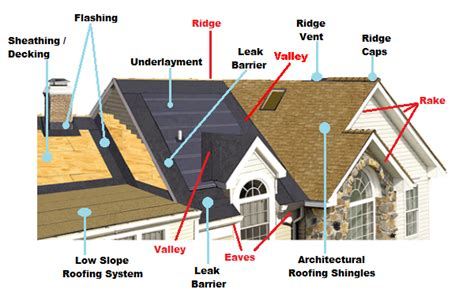 roofing installation amp repair csg restoration llc