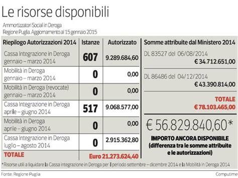 mobilità in deroga puglia 2014 cassintegrati nel 2015 saranno due terzi in meno