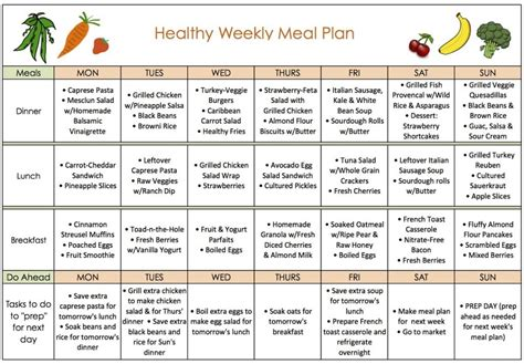 healthy diet diagram 5 detailed diet charts for losing weight wise jug