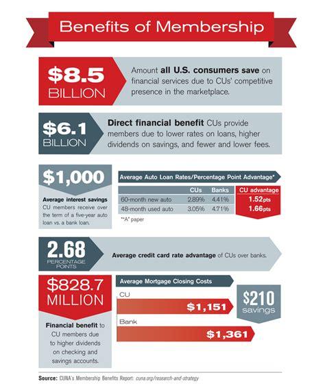 Forum Credit Union Discounts Benefits Of Membership 2014 09 01 Credit Union Magazine