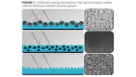 Matting Agents next generation matting agents for uv coatings 2015 03