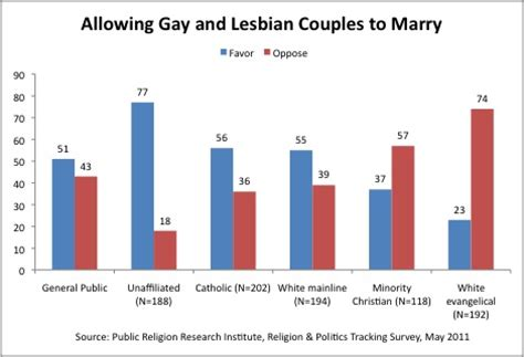Sex and marriage statistics
