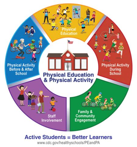 Active Schools Overview Physical Activity Healthy