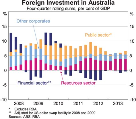 the australian investor the investment information service capital flows and the australian dollar speeches rba