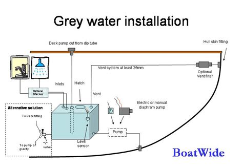 Blackwater Plumbing by Boatwide Sl Black And Grey Water Systems