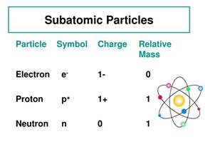 Relative Mass Of A Proton Ppt Summary Of The Atom Powerpoint Presentation Id 350838