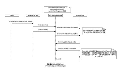 command pattern unit of work thinking in design pattern unit of work 工作单元 模式探索 学步园