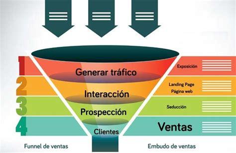 funnel en espanol significa tunel de ventas