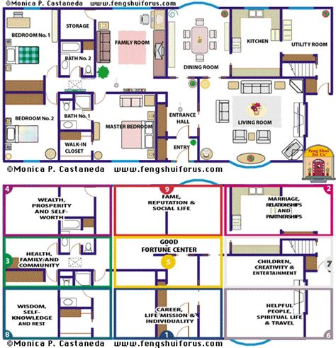 feng shui layout rumah feng shui bagua map nine life areas