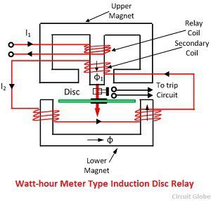 what is electromagnetic relay definition types