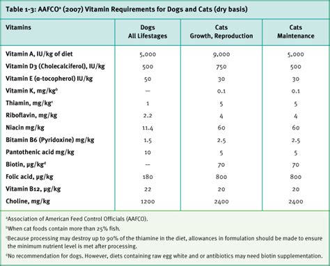 dog nutritional requirements table companion animals compendium dsm